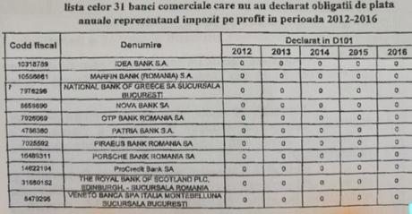 DEZVĂLUIRI EXPLOZIVE: Lista completă cu băncile care NU DECLARĂ PROFIT în România