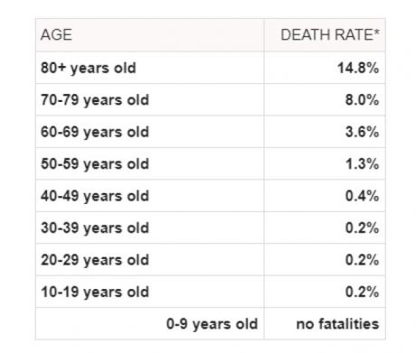 Categoria de vârstă care nu este afectată de coronavirus. Cum arată statisticile